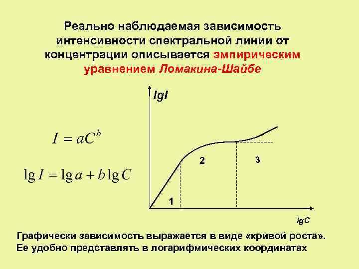 Реально наблюдаемая зависимость интенсивности спектральной линии от концентрации описывается эмпирическим уравнением Ломакина-Шайбе lg. I