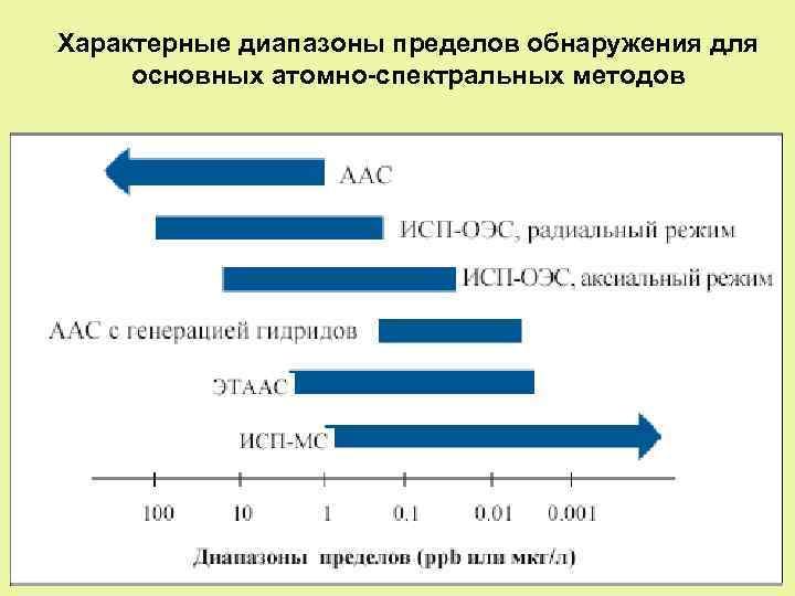 Характерные диапазоны пределов обнаружения для основных атомно-спектральных методов