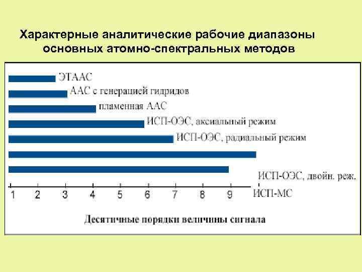 Характерные аналитические рабочие диапазоны основных атомно-спектральных методов