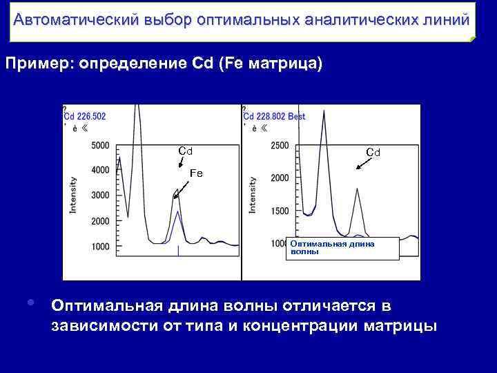 Автоматический выбор оптимальных аналитических линий Пример: определение Cd (Fe матрица) Cd Cd Fe Оптимальная