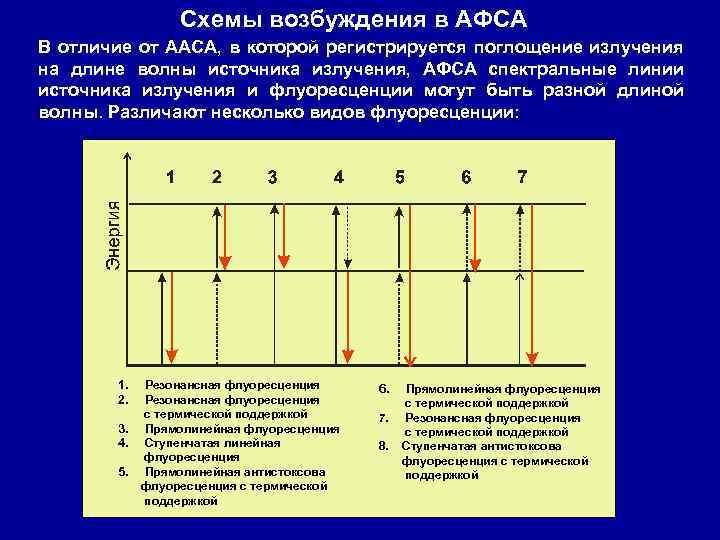 Схемы возбуждения в АФСА В отличие от ААСА, в которой регистрируется поглощение излучения на