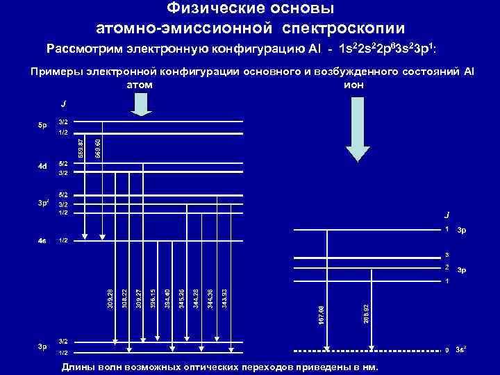 Физические основы атомно-эмиссионной спектроскопии Рассмотрим электронную конфигурацию Al - 1 s 22 p 63