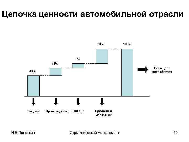 Цепочка ценности автомобильной отрасли 31% 100% 6% 18% Цена для потребителя 45% Закупка И.