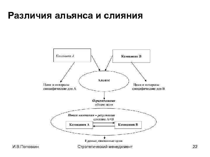 Различия альянса и слияния И. В. Поповкин Стратегический менеджмент 22