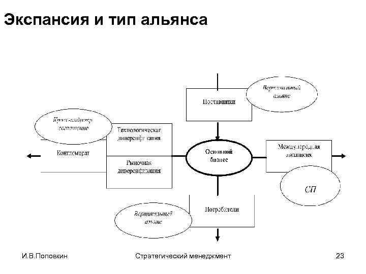 Экспансия и тип альянса И. В. Поповкин Стратегический менеджмент 23
