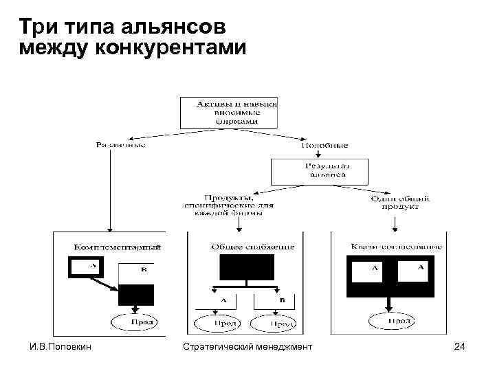 Три типа альянсов между конкурентами И. В. Поповкин Стратегический менеджмент 24