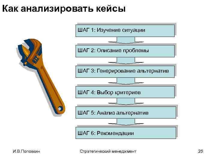 Как анализировать кейсы ШАГ 1: Изучение ситуации ШАГ 2: Описание проблемы ШАГ 3: Генерирование