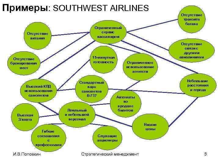 Примеры: SOUTHWEST AIRLINES Ограниченный сервис пассажиров Отсутствие питания Высокий КПД использования самолетов Стандартный парк
