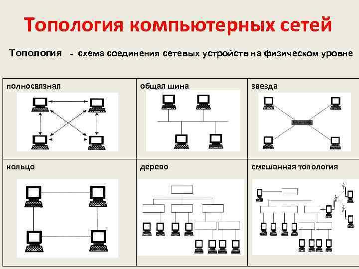 запутанную топология сеть оптимально