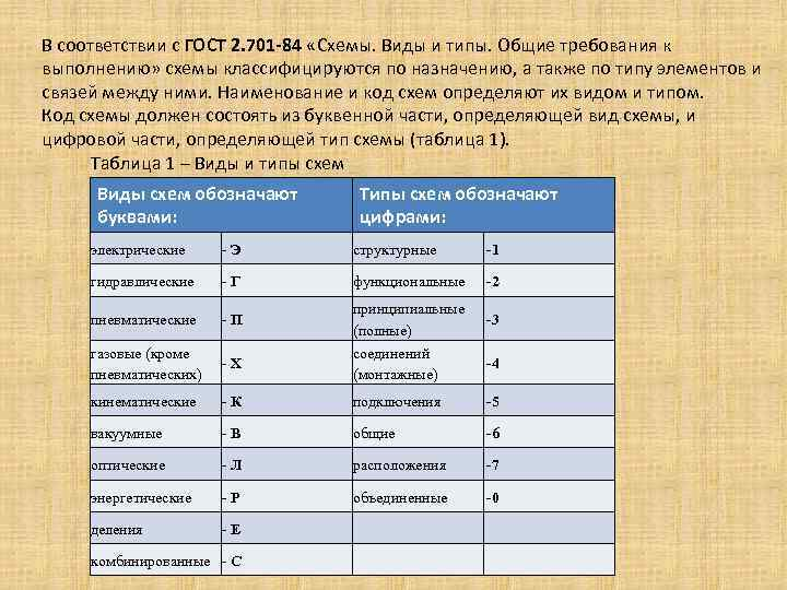 В соответствии с ГОСТ 2. 701 -84 «Схемы. Виды и типы. Общие требования к