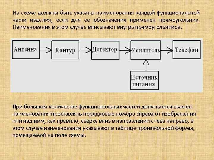 На схеме должны быть указаны наименования каждой функциональной части изделия, если для ее обозначения