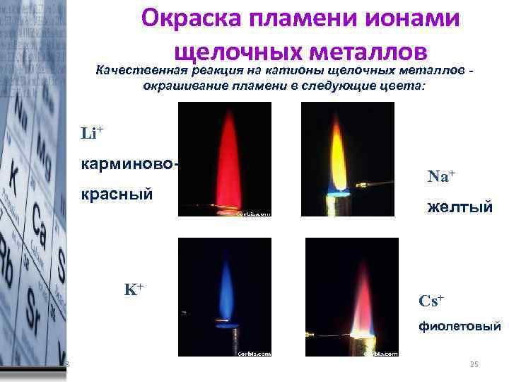 Окраска пламени ионами щелочных металлов Качественная реакция на катионы щелочных металлов окрашивание пламени в
