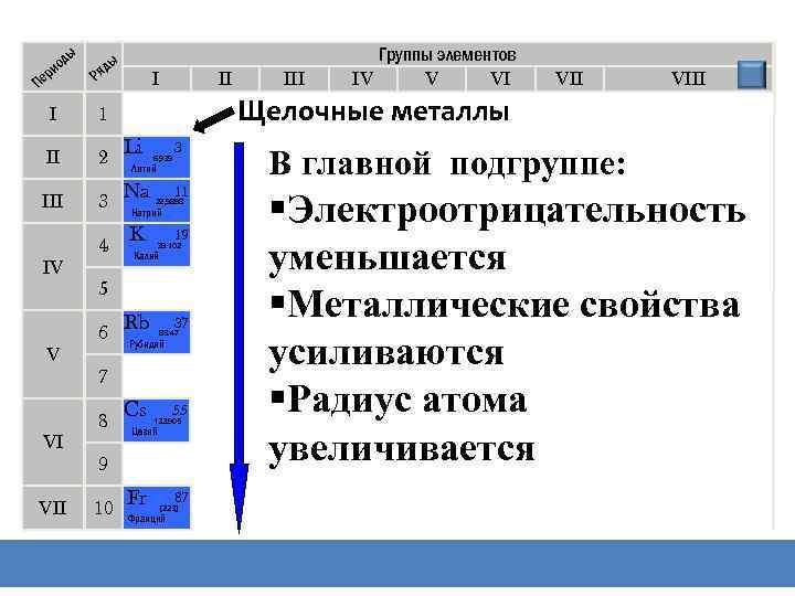 Периодическая система химических элементов Д. И. Менделеева ды ио ер П ы яд Р