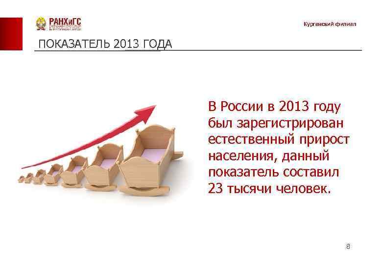 Курганский филиал ПОКАЗАТЕЛЬ 2013 ГОДА В России в 2013 году был зарегистрирован естественный прирост