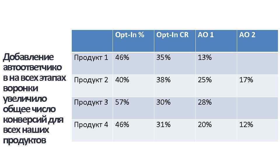 Opt-In % Добавление автоответчико в на всех этапах воронки увеличило общее число конверсий для