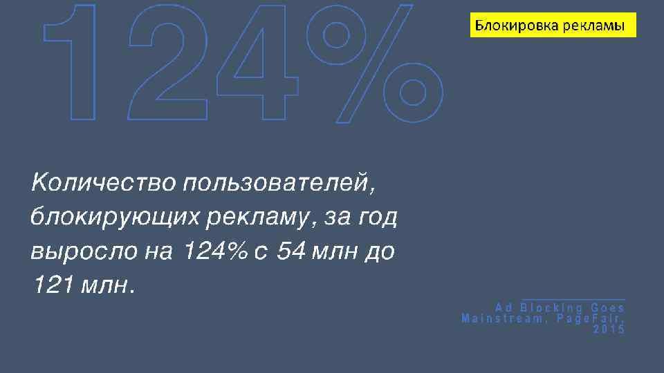124% Блокировка рекламы Количество пользователей, блокирующих рекламу, за год выросло на 124% с 54