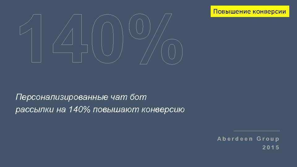 140% Повышение конверсии Персонализированные чат бот рассылки на 140% повышают конверсию Aberdeen Group 2015