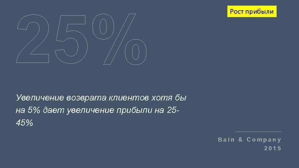 25% Рост прибыли Увеличение возврата клиентов хотя бы на 5% дает увеличение прибыли на