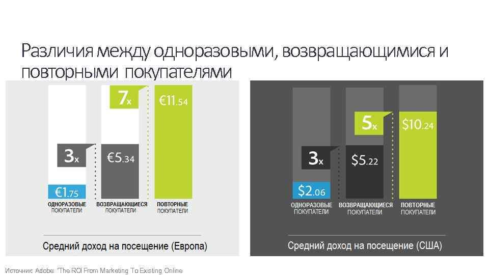 """Различия между одноразовыми, возвращающимися и повторными покупателями Источник: Adobe: """"The ROI From Marketing To"""