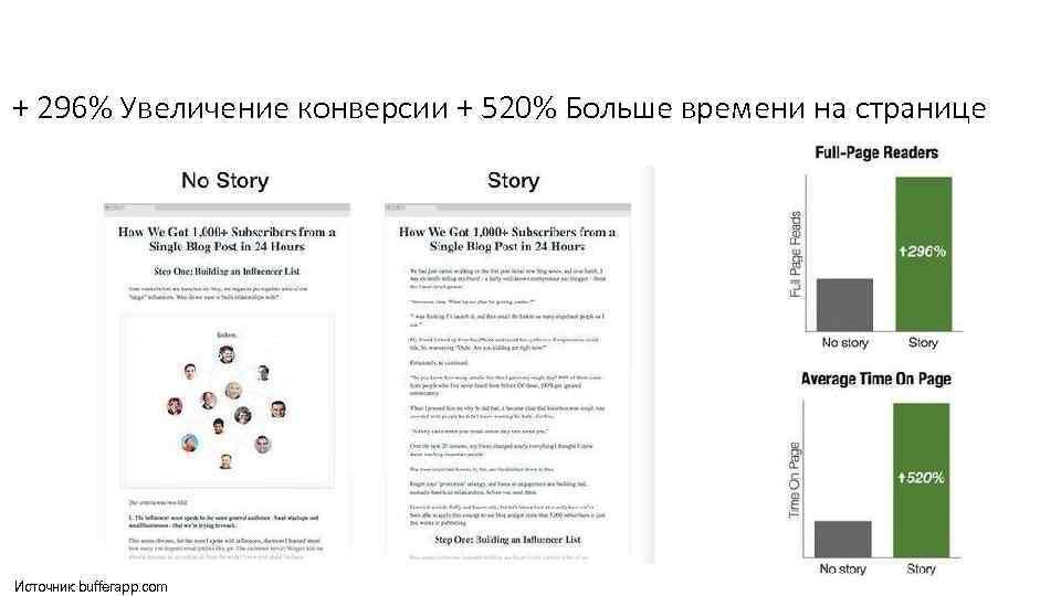 + 296% Увеличение конверсии + 520% Больше времени на странице Источник: bufferapp. com