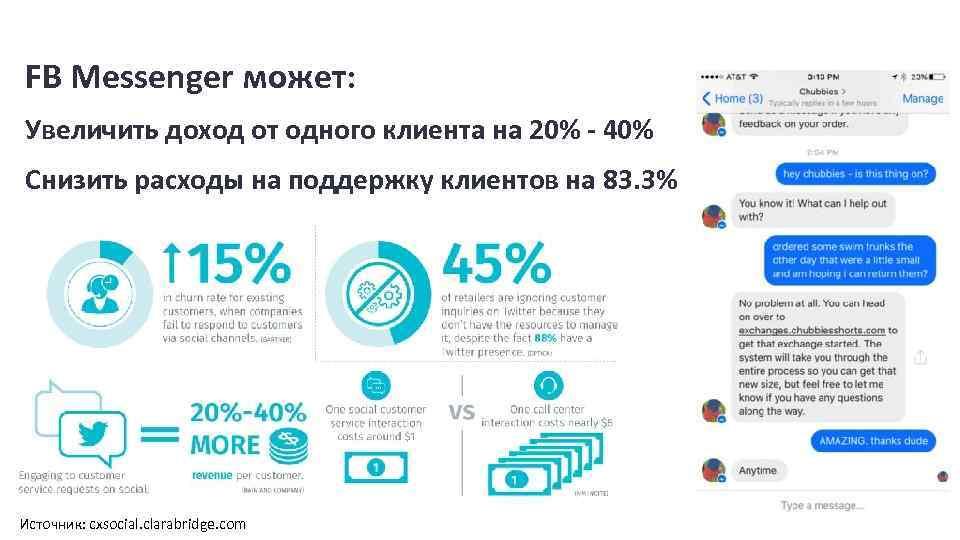 FB Messenger может: Увеличить доход от одного клиента на 20% - 40% Снизить расходы