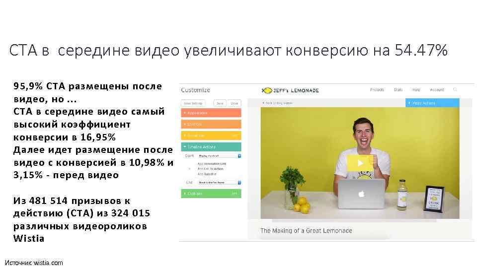 CTA в середине видео увеличивают конверсию на 54. 47% 95, 9% CTA размещены после