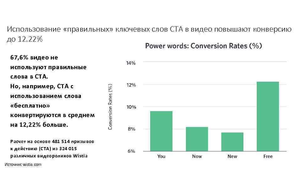 Использование «правильных» ключевых слов CTA в видео повышают конверсию до 12. 22% 67, 6%