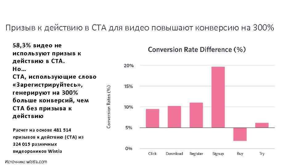Призыв к действию в CTA для видео повышают конверсию на 300% 58, 3% видео