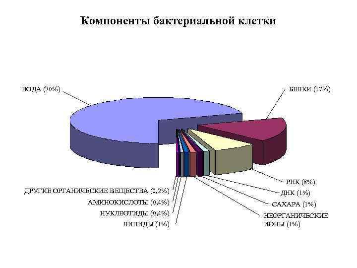 Компоненты бактериальной клетки ВОДА (70%) БЕЛКИ (17%) РНК (8%) ДРУГИЕ ОРГАНИЧЕСКИЕ ВЕЩЕСТВА (0, 2%)