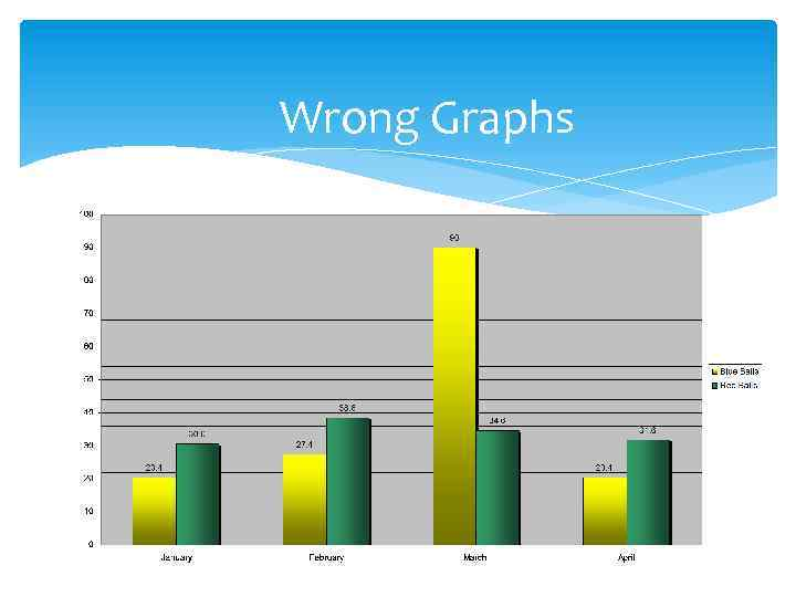 Wrong Graphs