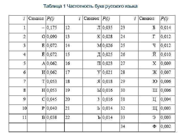 Таблица 1 Частотность букв русского языка
