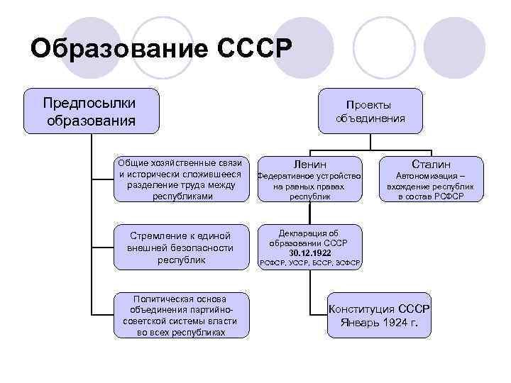 Образование СССР Предпосылки образования Общие хозяйственные связи и исторически сложившееся разделение труда между республиками