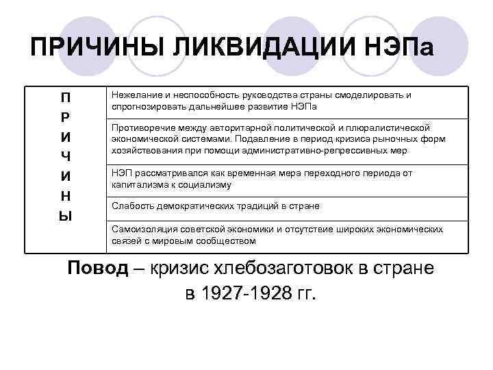 ПРИЧИНЫ ЛИКВИДАЦИИ НЭПа П Р И Ч И Н Ы Нежелание и неспособность руководства