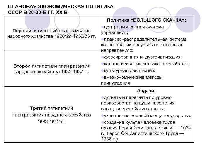 ПЛАНОВАЯ ЭКОНОМИЧЕСКАЯ ПОЛИТИКА СССР В 20 -30 -Е ГГ. XX В. Первый пятилетний план