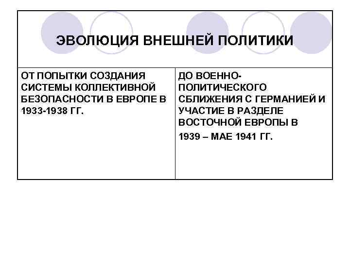 ЭВОЛЮЦИЯ ВНЕШНЕЙ ПОЛИТИКИ ОТ ПОПЫТКИ СОЗДАНИЯ СИСТЕМЫ КОЛЛЕКТИВНОЙ БЕЗОПАСНОСТИ В ЕВРОПЕ В 1933 -1938