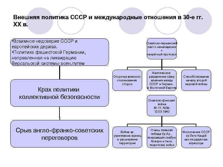 Внешняя политика СССР и международные отношения в 30 -е гг. ХХ в. • Взаимное