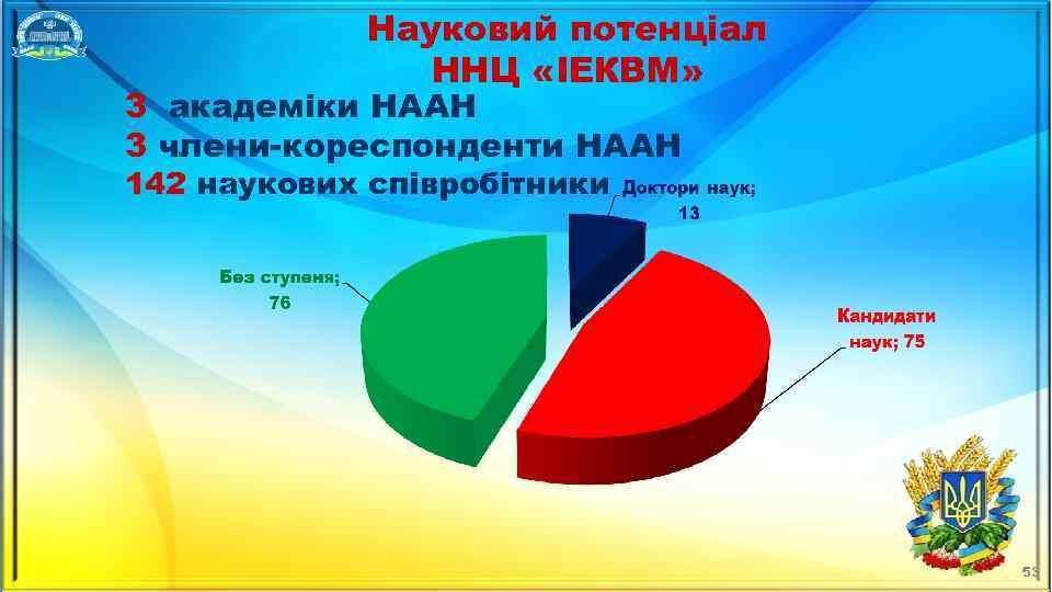 Науковий потенціал ННЦ «ІЕКВМ» 3 академіки НААН 3 члени-кореспонденти НААН 142 наукових співробітники 53