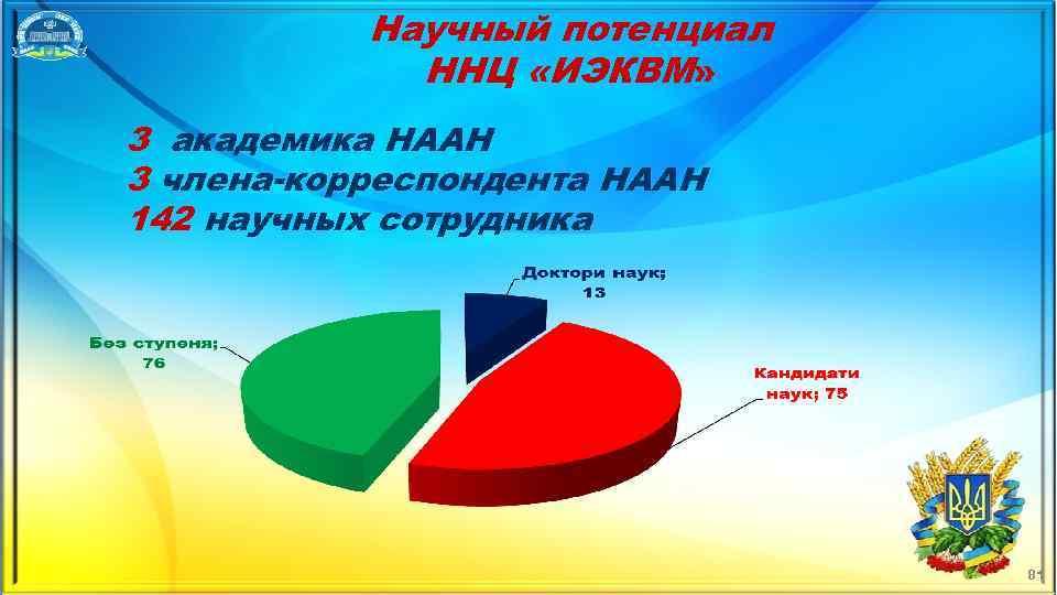 Научный потенциал ННЦ «ИЭКВМ» 3 академика НААН 3 члена-корреспондента НААН 142 научных сотрудника 81