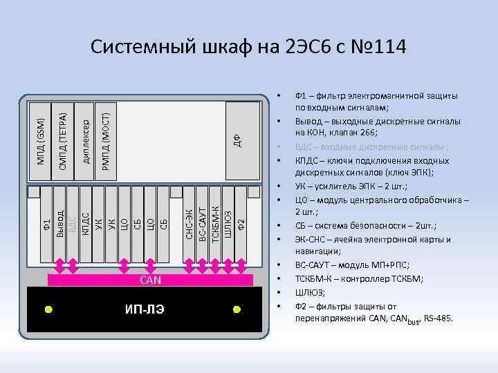 Системный шкаф на 2 ЭС 6 с № 114 РМПД (МОСТ) • ДФ диплексер