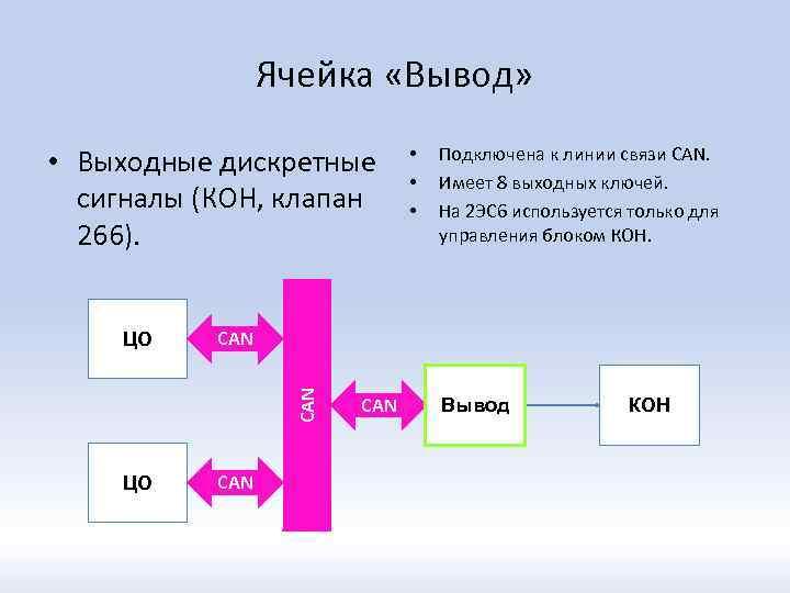 Ячейка «Вывод» • Выходные дискретные сигналы (КОН, клапан 266). ЦО Подключена к линии связи