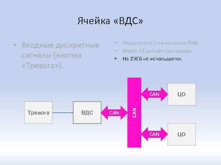 Ячейка «ВДС» • Входные дискретные сигналы (кнопка «Тревога» ). • • • Подключена к