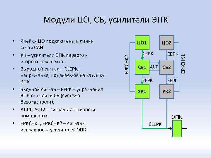 Модули ЦО, СБ, усилители ЭПК • • ЦО 1 ЦО 2 СEPK СБ 1