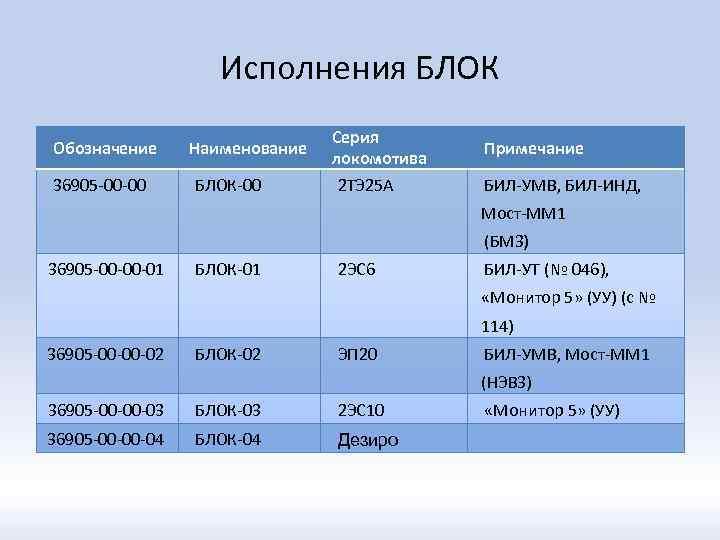 Исполнения БЛОК Обозначение 36905 -00 -00 Наименование БЛОК-00 Серия локомотива 2 ТЭ 25 А