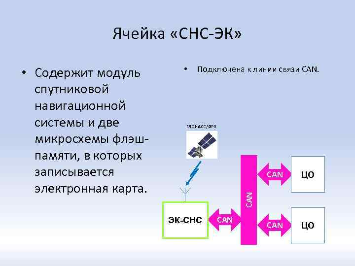 Ячейка «СНС-ЭК» • Подключена к линии связи CAN. ГЛОНАСС/GPS CAN ЦО CAN • Содержит