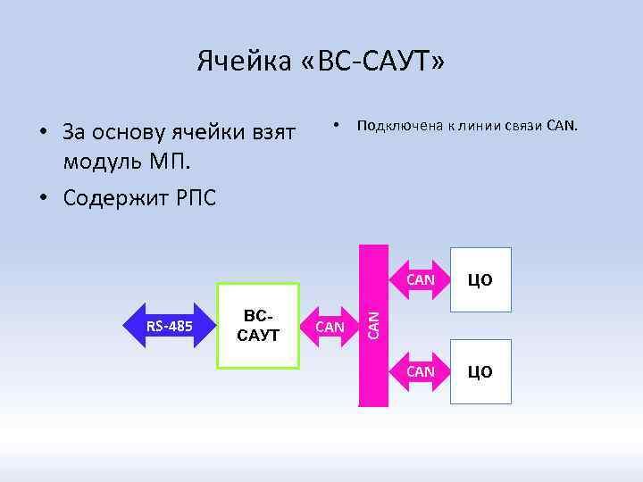 Ячейка «ВС-САУТ» • За основу ячейки взят модуль МП. • Содержит РПС • Подключена