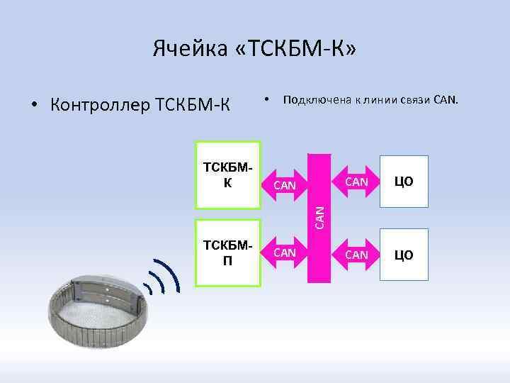 Ячейка «ТСКБМ-К» • Контроллер ТСКБМ-К Подключена к линии связи CAN ЦО CAN ТСКБМК •