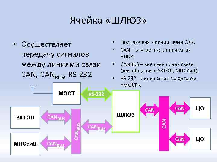Ячейка «ШЛЮЗ» • Осуществляет передачу сигналов между линиями связи CAN, CANBUS, RS-232 МПСУи. Д