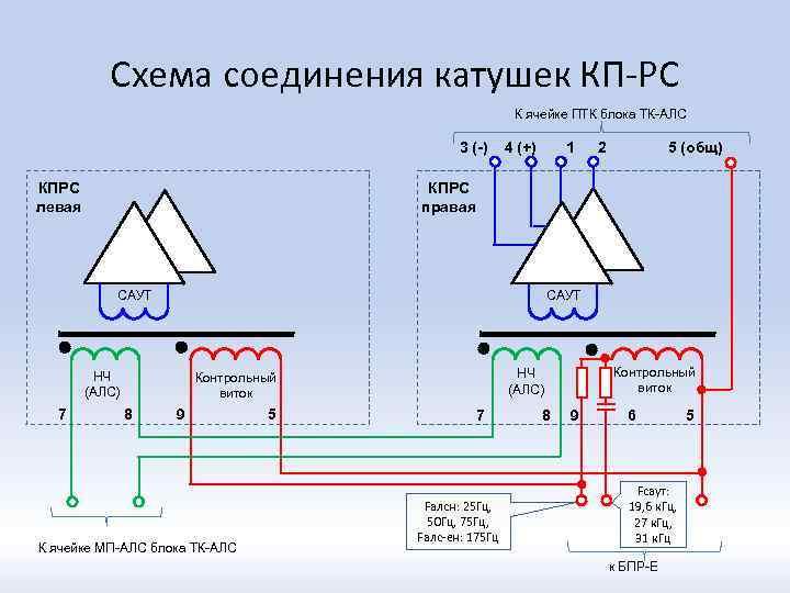 Схема соединения катушек КП-РС К ячейке ПТК блока ТК-АЛС 3 (-) КПРС левая 4
