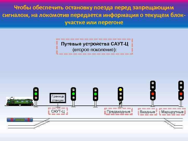 Чтобы обеспечить остановку поезда перед запрещающим сигналом, на локомотив передается информация о текущем блокучастке