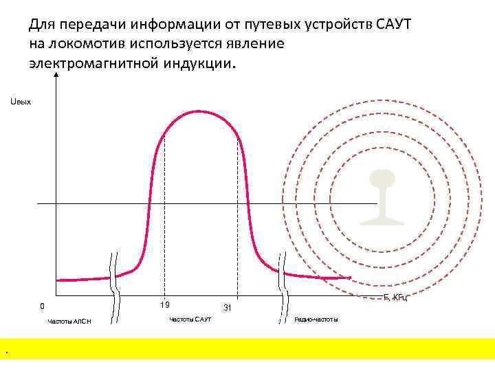 Для передачи информации от путевых устройств САУТ на локомотив используется явление электромагнитной индукции. Uвых